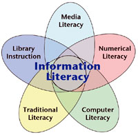 Information Literacy diagram from Ontario Library Assn
